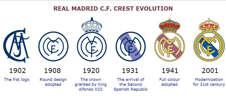 [015] Real Madrid Crest Evolution